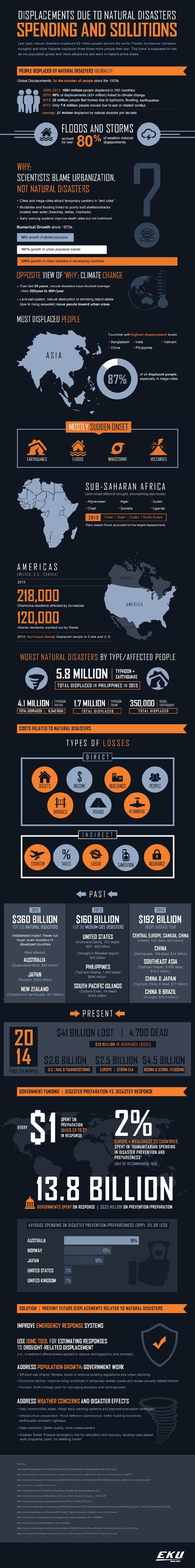 Displacements due to natural disasters - Infographic